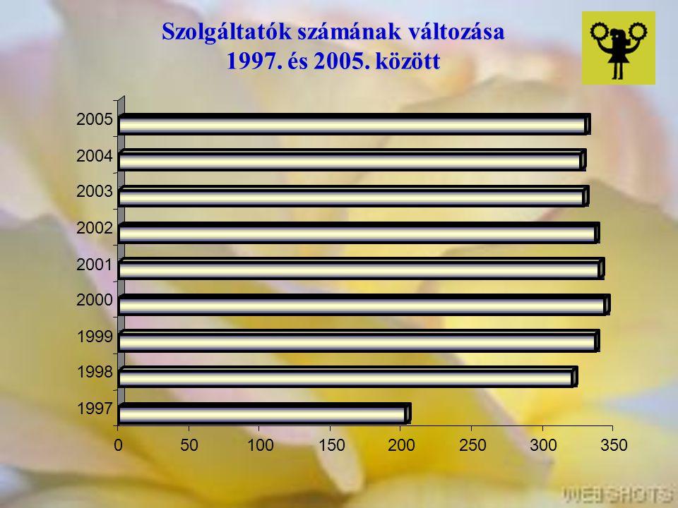 Szolgáltatók számának változása 1997. és 2005. között 050100150200250300350 1997 1998 1999 2000 2001 2002 2003 2004 2005