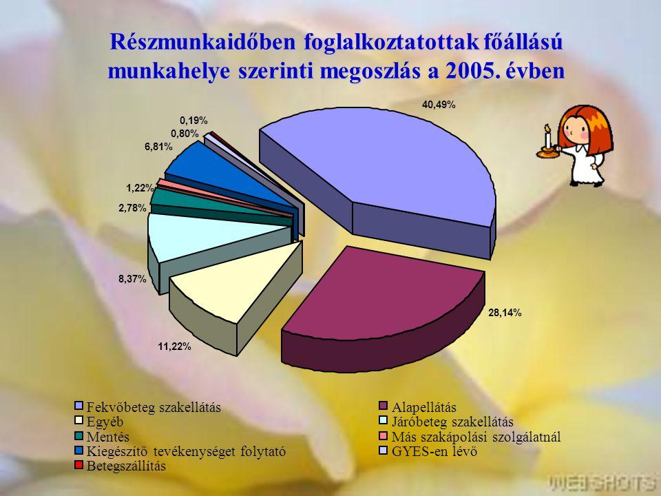 Részmunkaidőben foglalkoztatottak főállású munkahelye szerinti megoszlás a 2005. évben 11,22% 6,81% 28,14% 2,78% 8,37% 1,22% 40,49% 0,19% 0,80% Fekvőb