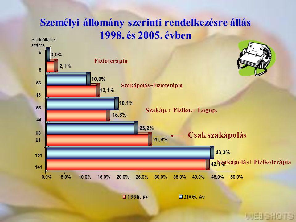 Személyi állomány szerinti rendelkezésre állás 1998. és 2005. évben Csak szakápolás Fizioterápia Szakápolás+Fizioterápia Szakáp.+ Fiziko.+ Logop. Szak