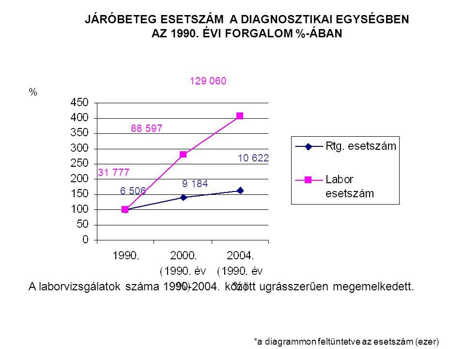 JÁRÓBETEG ESETSZÁM A DIAGNOSZTIKAI EGYSÉGBEN AZ 1990.