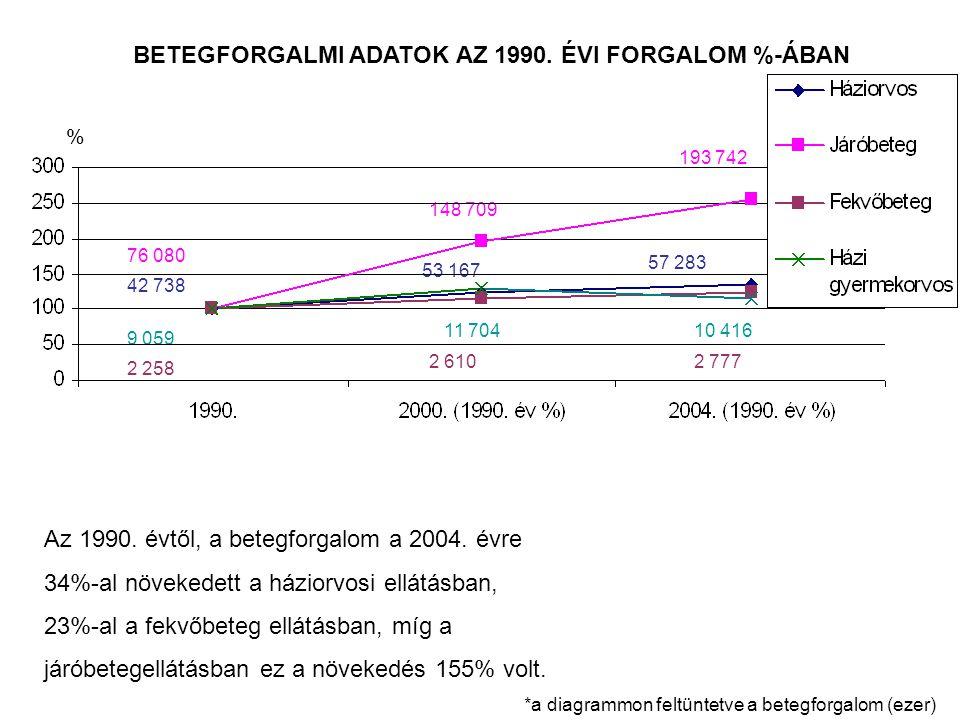BETEGFORGALMI ADATOK AZ 1990. ÉVI FORGALOM %-ÁBAN Az 1990.