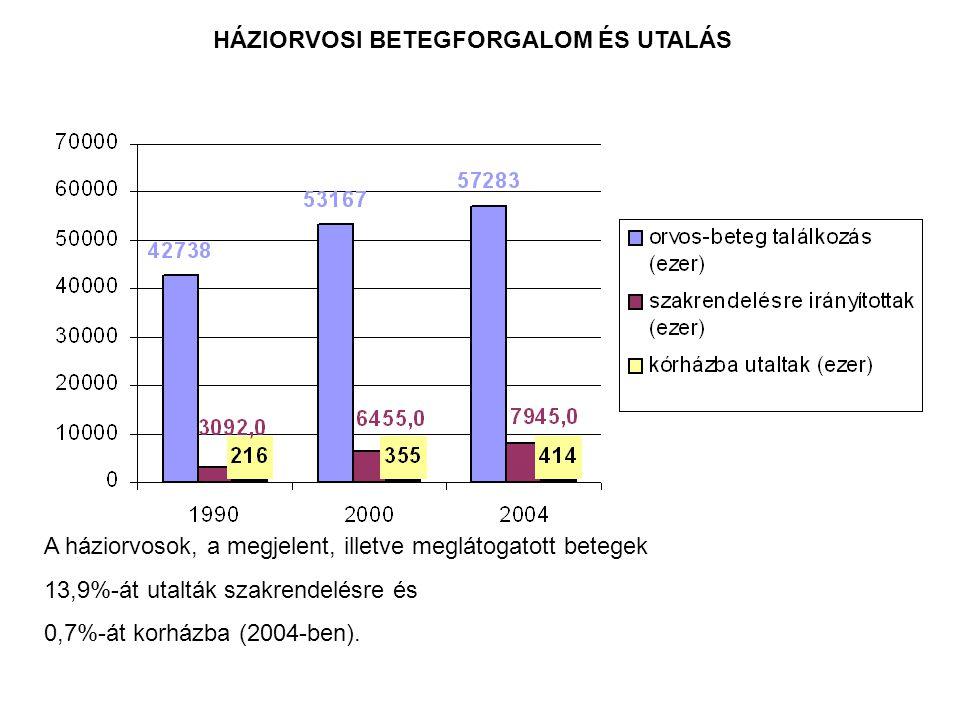 HÁZIORVOSI BETEGFORGALOM ÉS UTALÁS A háziorvosok, a megjelent, illetve meglátogatott betegek 13,9%-át utalták szakrendelésre és 0,7%-át korházba (2004-ben).