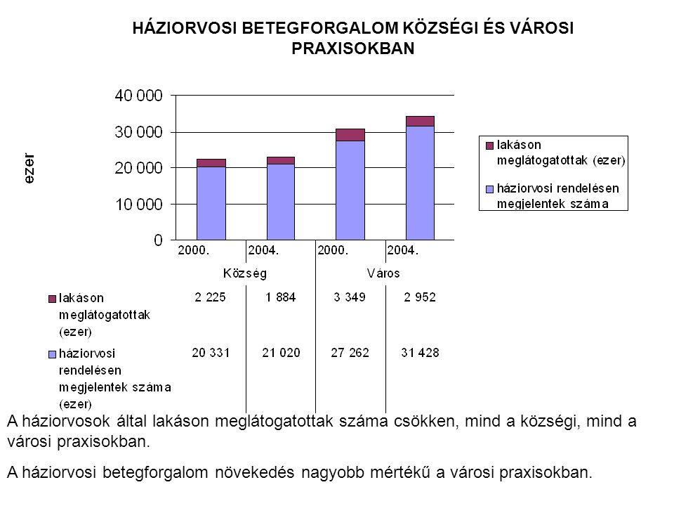 HÁZIORVOSI BETEGFORGALOM KÖZSÉGI ÉS VÁROSI PRAXISOKBAN A háziorvosok által lakáson meglátogatottak száma csökken, mind a községi, mind a városi praxisokban.