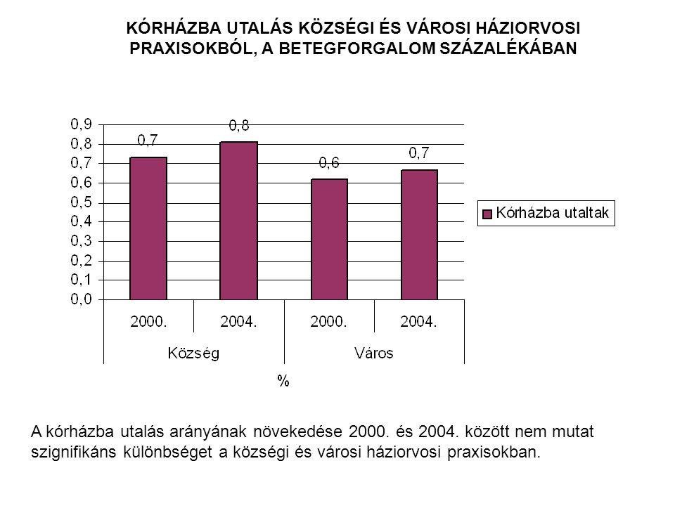 KÓRHÁZBA UTALÁS KÖZSÉGI ÉS VÁROSI HÁZIORVOSI PRAXISOKBÓL, A BETEGFORGALOM SZÁZALÉKÁBAN A kórházba utalás arányának növekedése 2000.