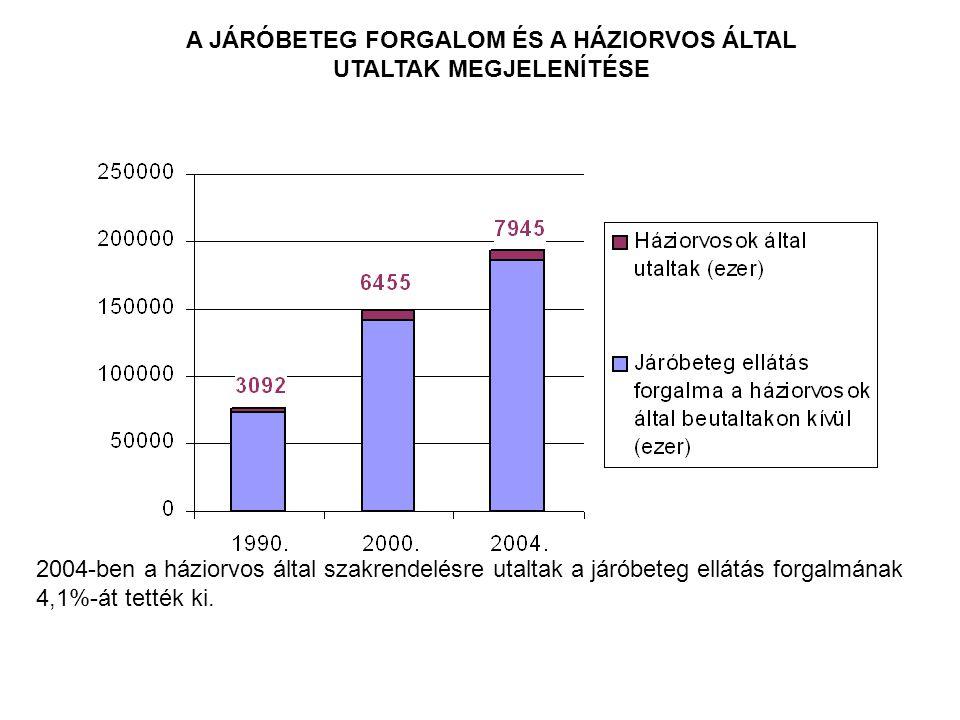 A JÁRÓBETEG FORGALOM ÉS A HÁZIORVOS ÁLTAL UTALTAK MEGJELENÍTÉSE 2004-ben a háziorvos által szakrendelésre utaltak a járóbeteg ellátás forgalmának 4,1%-át tették ki.