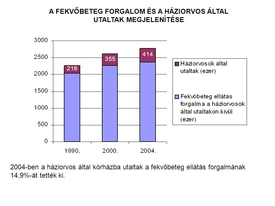 A FEKVŐBETEG FORGALOM ÉS A HÁZIORVOS ÁLTAL UTALTAK MEGJELENÍTÉSE 2004-ben a háziorvos által kórházba utaltak a fekvőbeteg ellátás forgalmának 14,9%-át tették ki.