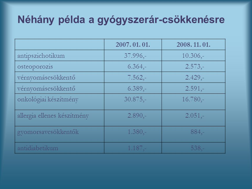 Néhány példa a gyógyszerár-csökkenésre 2007. 01. 01.2008.