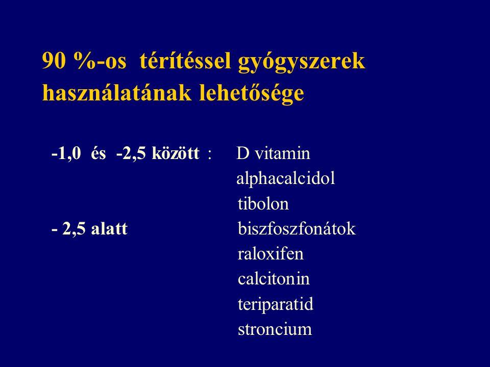 90 %-os térítéssel gyógyszerek használatának lehetősége -1,0 és -2,5 között : D vitamin alphacalcidol tibolon - 2,5 alatt biszfoszfonátok raloxifen ca