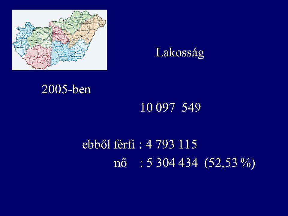Lakosság 2005-ben 10 097 549 ebből férfi : 4 793 115 nő : 5 304 434 (52,53 %)