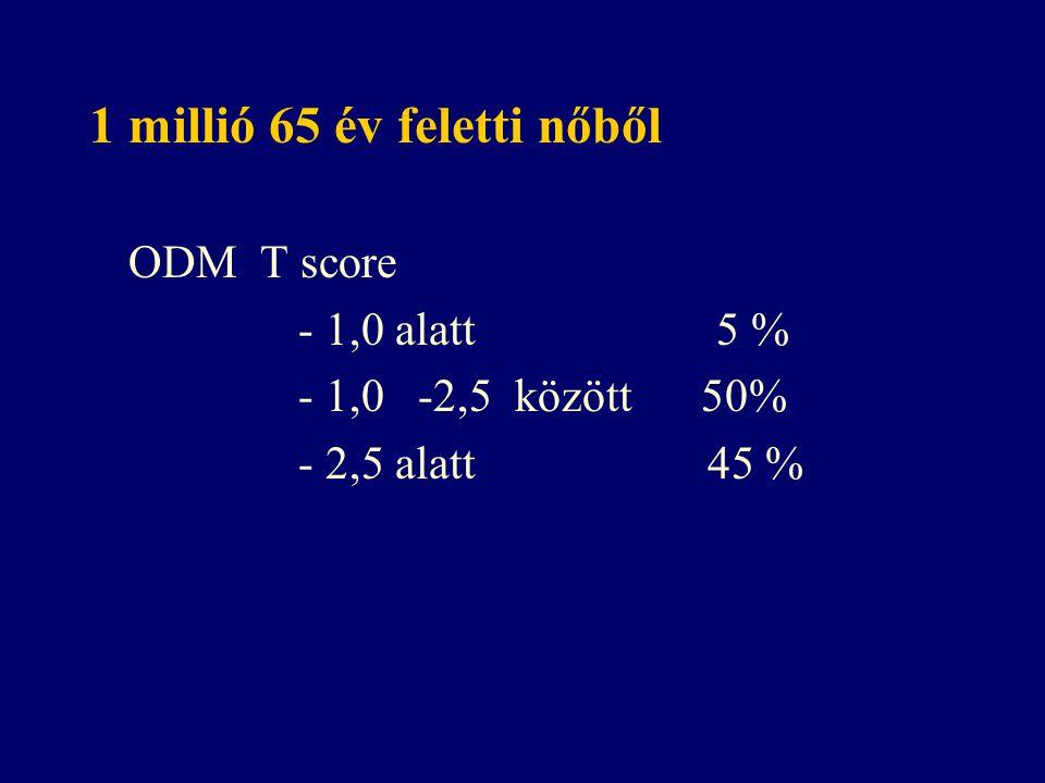 1 millió 65 év feletti nőből ODM T score - 1,0 alatt 5 % - 1,0 -2,5 között 50% - 2,5 alatt 45 %