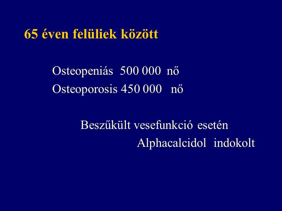 65 éven felüliek között Osteopeniás 500 000 nő Osteoporosis 450 000 nő Beszűkült vesefunkció esetén Alphacalcidol indokolt