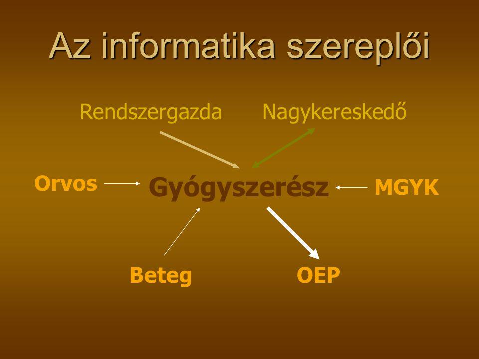Az informatika szereplői OEPBeteg Orvos Rendszergazda MGYK Gyógyszerész Nagykereskedő