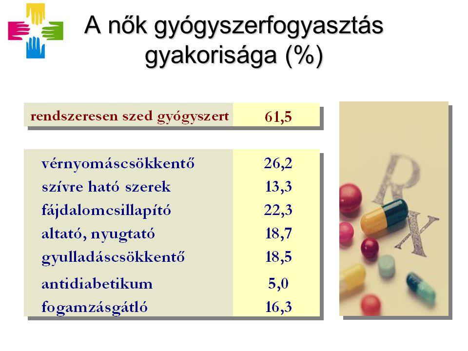 A nők gyógyszerfogyasztás gyakorisága (%)
