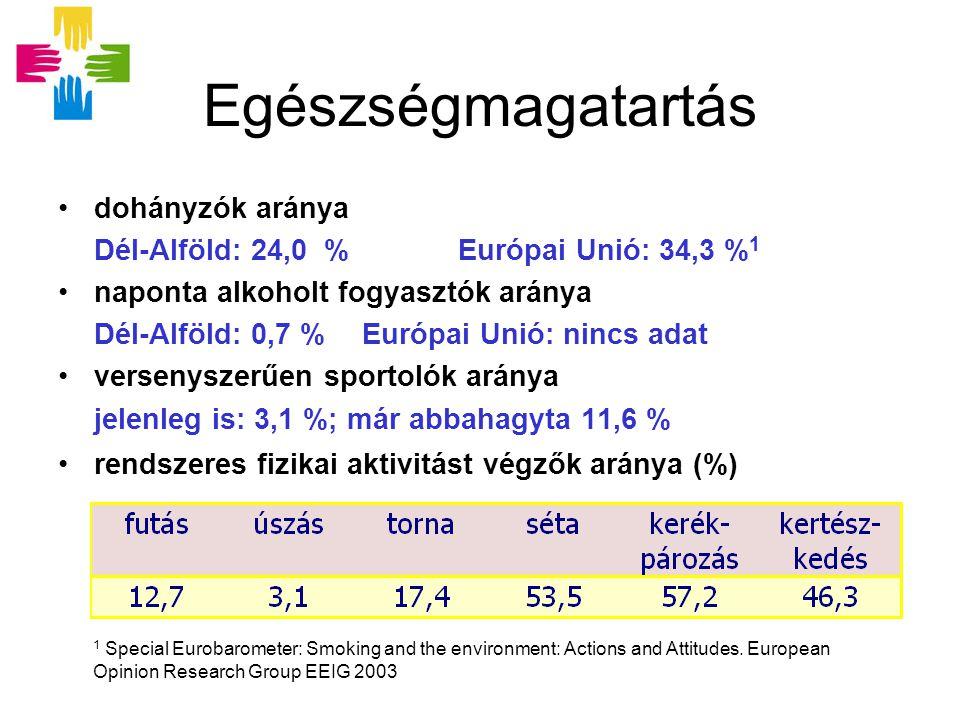 Egészségmagatartás dohányzók aránya Dél-Alföld: 24,0 % Európai Unió: 34,3 % 1 naponta alkoholt fogyasztók aránya Dél-Alföld: 0,7 % Európai Unió: nincs adat versenyszerűen sportolók aránya jelenleg is: 3,1 %; már abbahagyta 11,6 % rendszeres fizikai aktivitást végzők aránya (%) 1 Special Eurobarometer: Smoking and the environment: Actions and Attitudes.