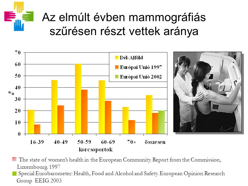 Special Eurobarometer: Health, Food and Alcohol and Safety.