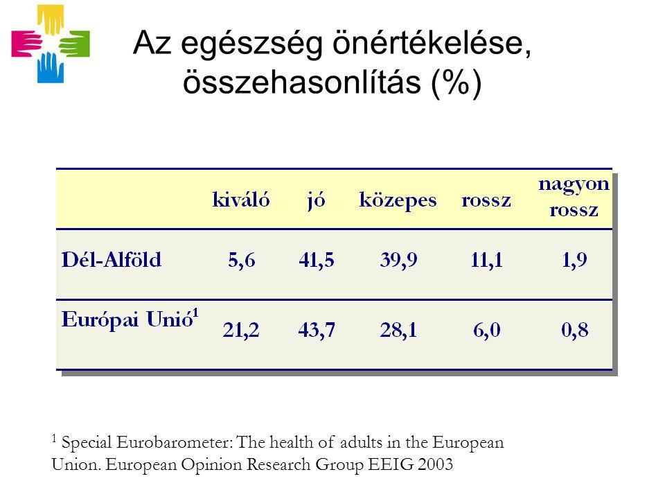 Az egészség önértékelése, összehasonlítás (%) 1 Special Eurobarometer: The health of adults in the European Union.