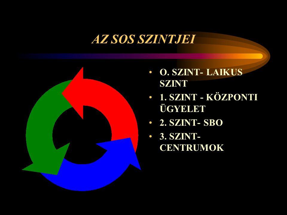 AZ SOS SZINTJEI O. SZINT- LAIKUS SZINT 1. SZINT - KÖZPONTI ÜGYELET 2. SZINT- SBO 3. SZINT- CENTRUMOK