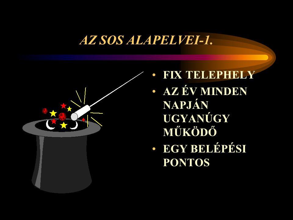 AZ SOS ALAPELVEI-1. FIX TELEPHELY AZ ÉV MINDEN NAPJÁN UGYANÚGY MŰKÖDŐ EGY BELÉPÉSI PONTOS