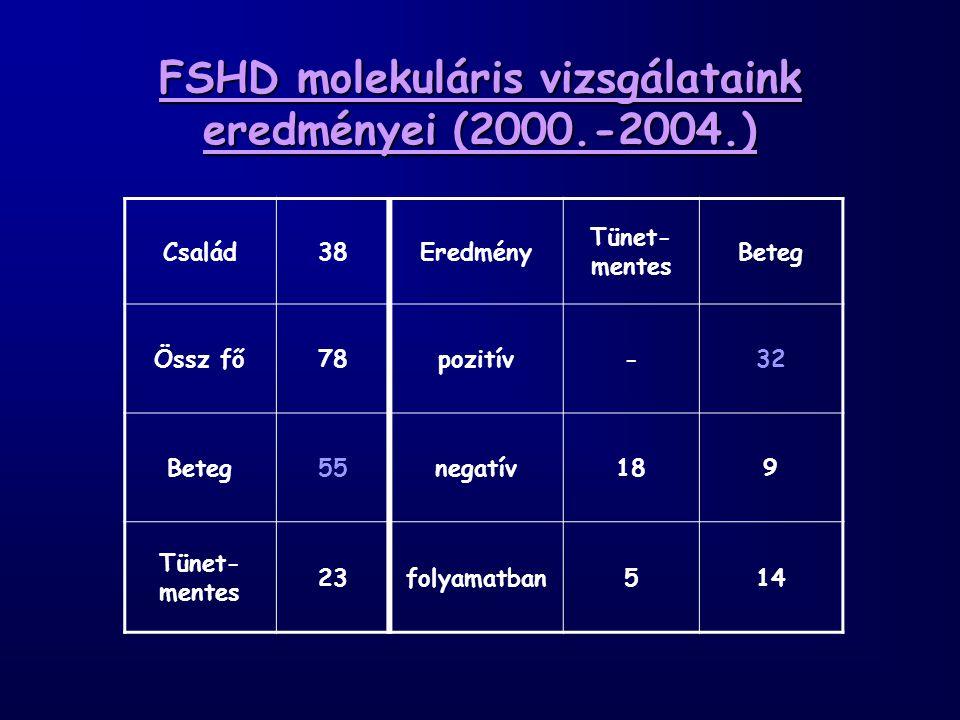 FSHD molekuláris vizsgálataink eredményei (2000.-2004.) Család38Eredmény Tünet- mentes Beteg Össz fő78pozitív-32 Beteg55negatív189 Tünet- mentes 23folyamatban514
