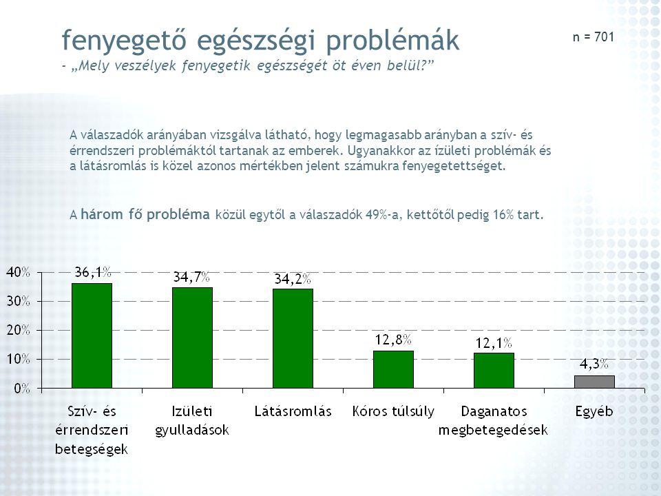 """fenyegető egészségi problémák - """"Mely veszélyek fenyegetik egészségét öt éven belül?"""" n = 701 A válaszadók arányában vizsgálva látható, hogy legmagasa"""
