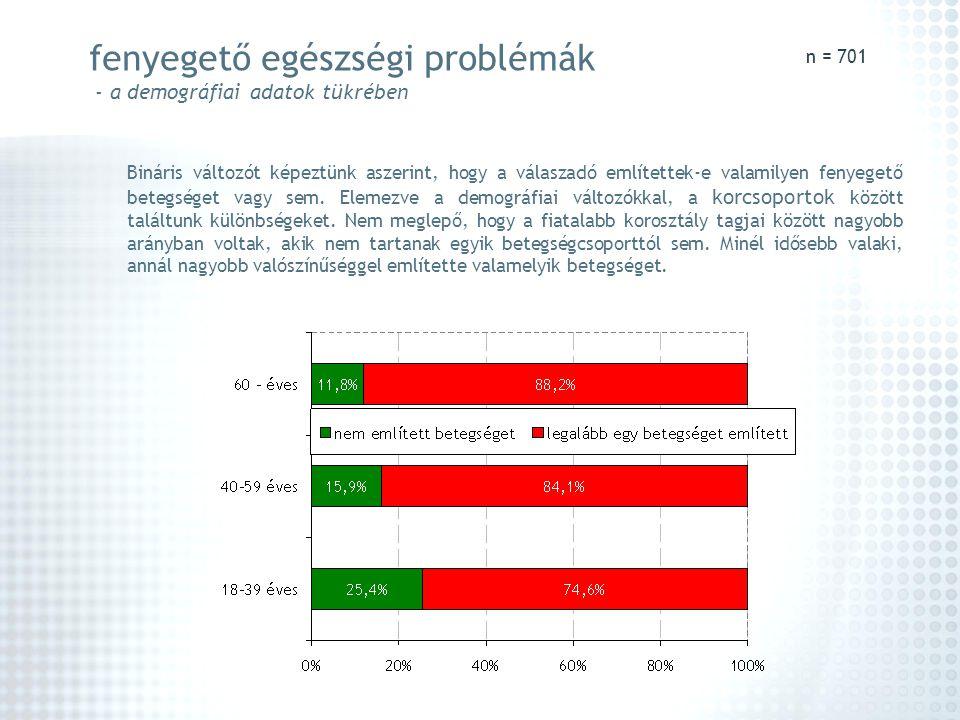 fenyegető egészségi problémák - a demográfiai adatok tükrében Bináris változót képeztünk aszerint, hogy a válaszadó említettek-e valamilyen fenyegető