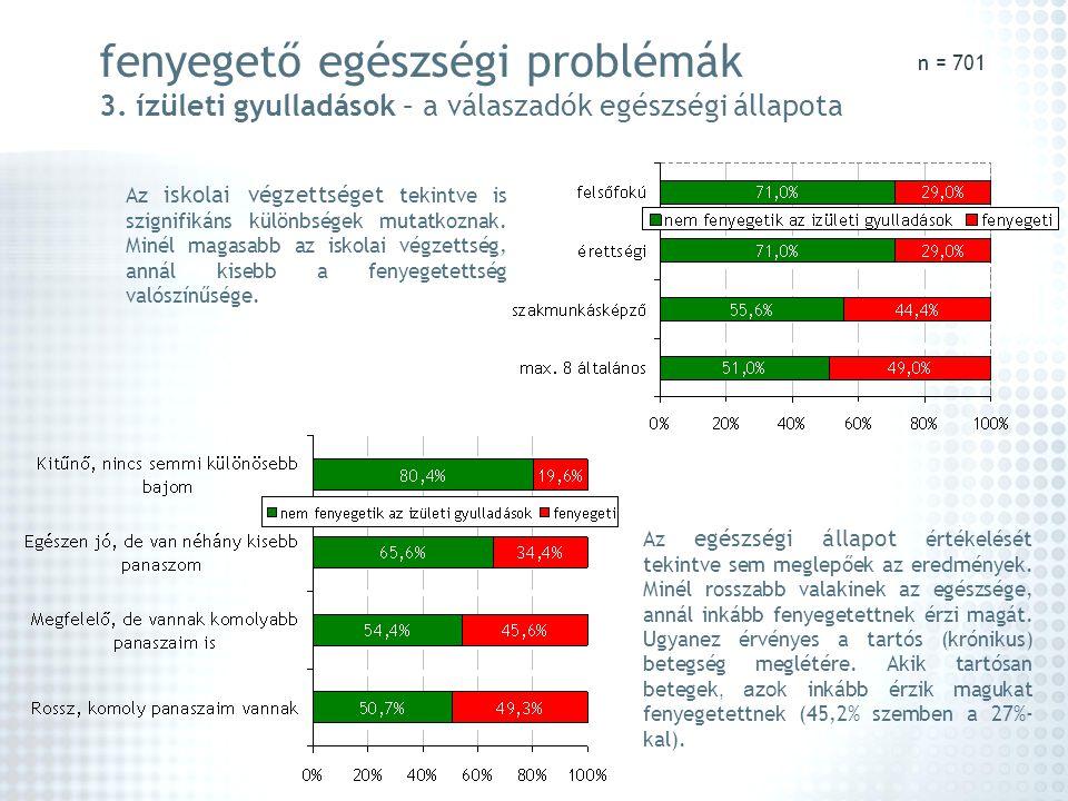 fenyegető egészségi problémák 3. ízületi gyulladások – a válaszadók egészségi állapota A z iskolai végzettséget tekintve is szignifikáns különbségek m