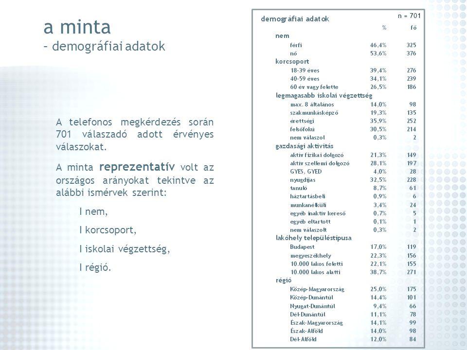 a minta – demográfiai adatok A telefonos megkérdezés során 701 válaszadó adott érvényes válaszokat. A minta reprezentatív volt az országos arányokat t
