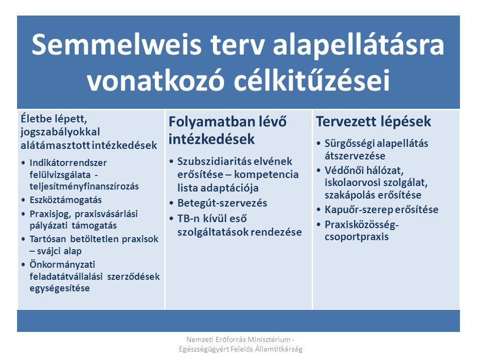 Semmelweis terv alapellátásra vonatkozó célkitűzései Életbe lépett, jogszabályokkal alátámasztott intézkedések Indikátorrendszer felülvizsgálata - tel