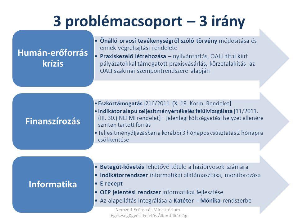 3 problémacsoport – 3 irány Önálló orvosi tevékenységről szóló törvény módosítása és ennek végrehajtási rendelete Praxiskezelő létrehozása – nyilvánta