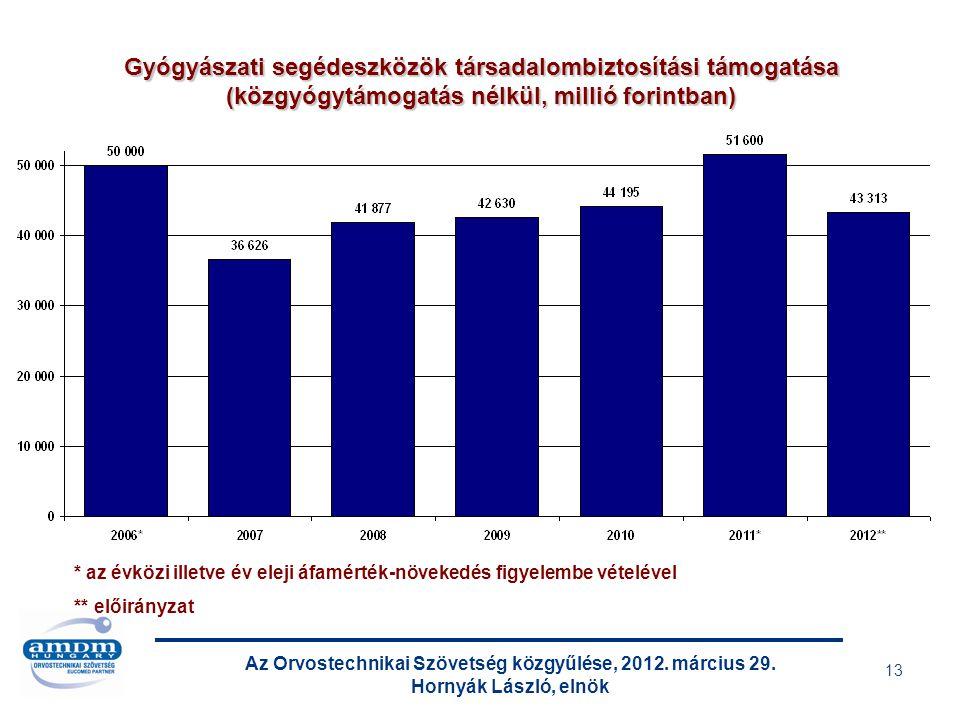 Az Orvostechnikai Szövetség közgyűlése, 2012. március 29. Hornyák László, elnök 13 Gyógyászati segédeszközök társadalombiztosítási támogatása (közgyóg