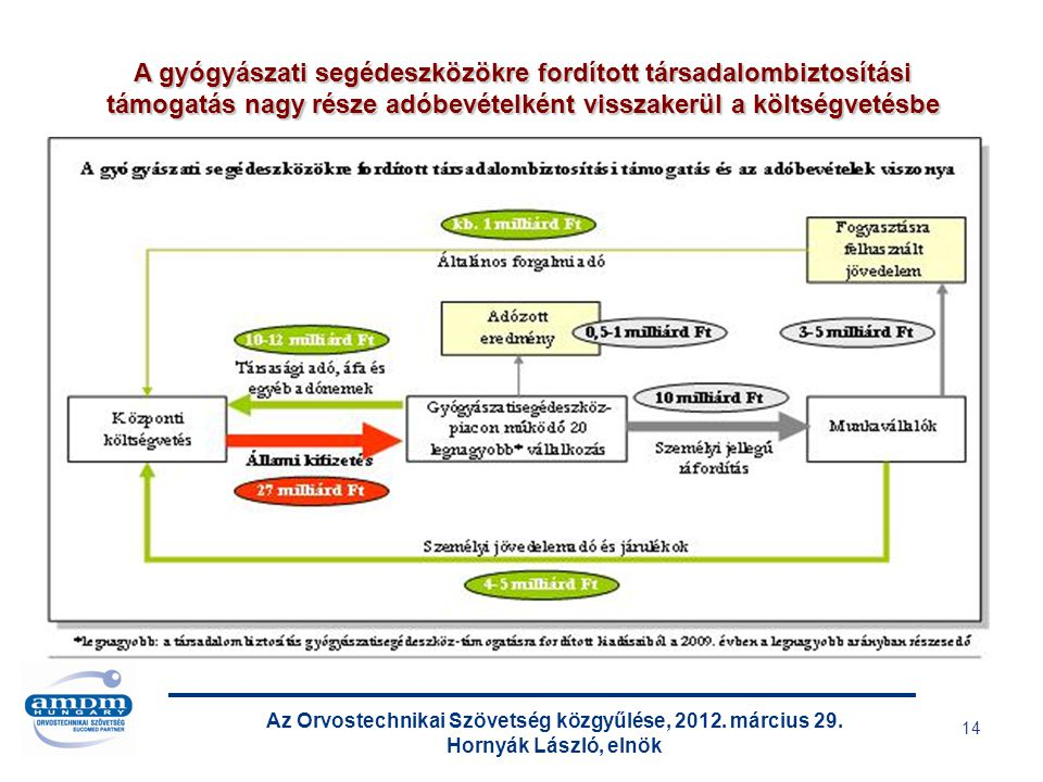 Az Orvostechnikai Szövetség közgyűlése, 2012. március 29. Hornyák László, elnök 14 A gyógyászati segédeszközökre fordított társadalombiztosítási támog