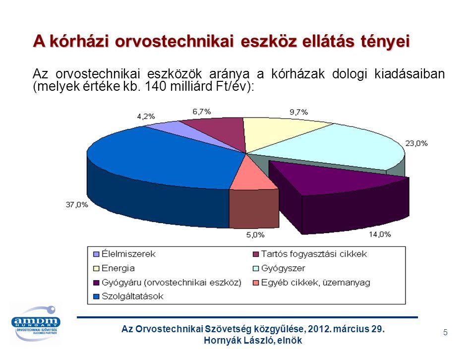 Az Orvostechnikai Szövetség közgyűlése, 2012.március 29.