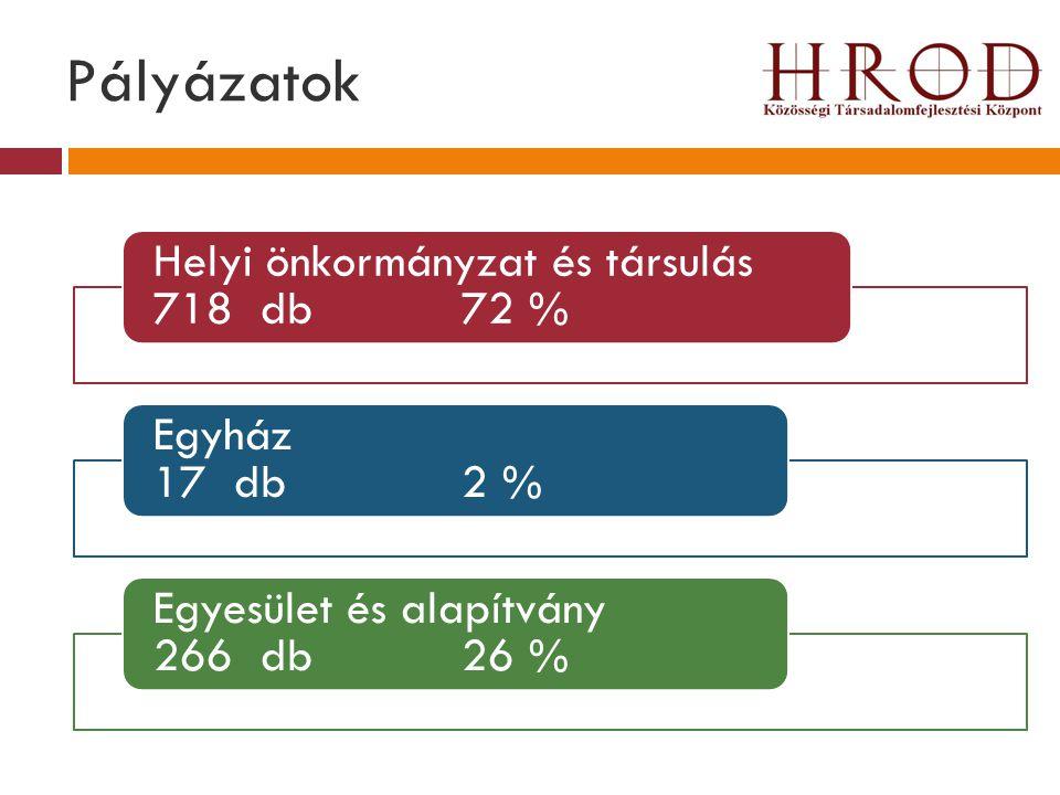 Pályázatok Helyi önkormányzat és társulás 718 db 72 % Egyház 17 db 2 % Egyesület és alapítvány 266 db 26 %
