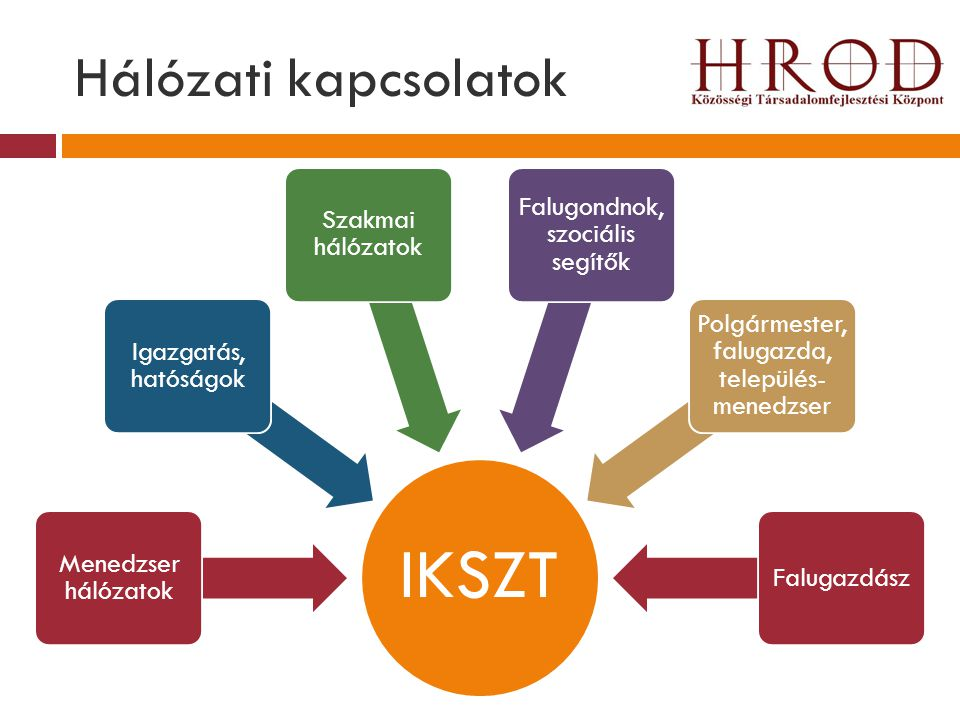 Hálózati kapcsolatok IKSZT Menedzser hálózatok Igazgatás, hatóságok Szakmai hálózatok Falugondnok, szociális segítők Polgármester, falugazda, települé