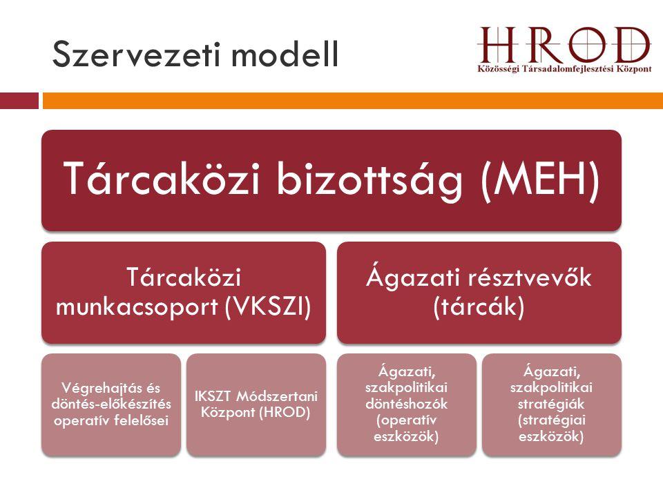 Szervezeti modell Tárcaközi bizottság (MEH) Tárcaközi munkacsoport (VKSZI) Végrehajtás és döntés-előkészítés operatív felelősei IKSZT Módszertani Közp
