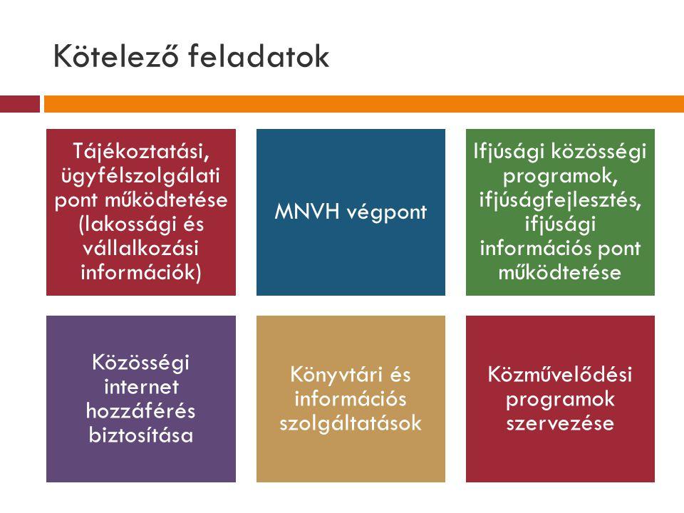 Kötelező feladatok Tájékoztatási, ügyfélszolgálati pont működtetése (lakossági és vállalkozási információk) MNVH végpont Ifjúsági közösségi programok,