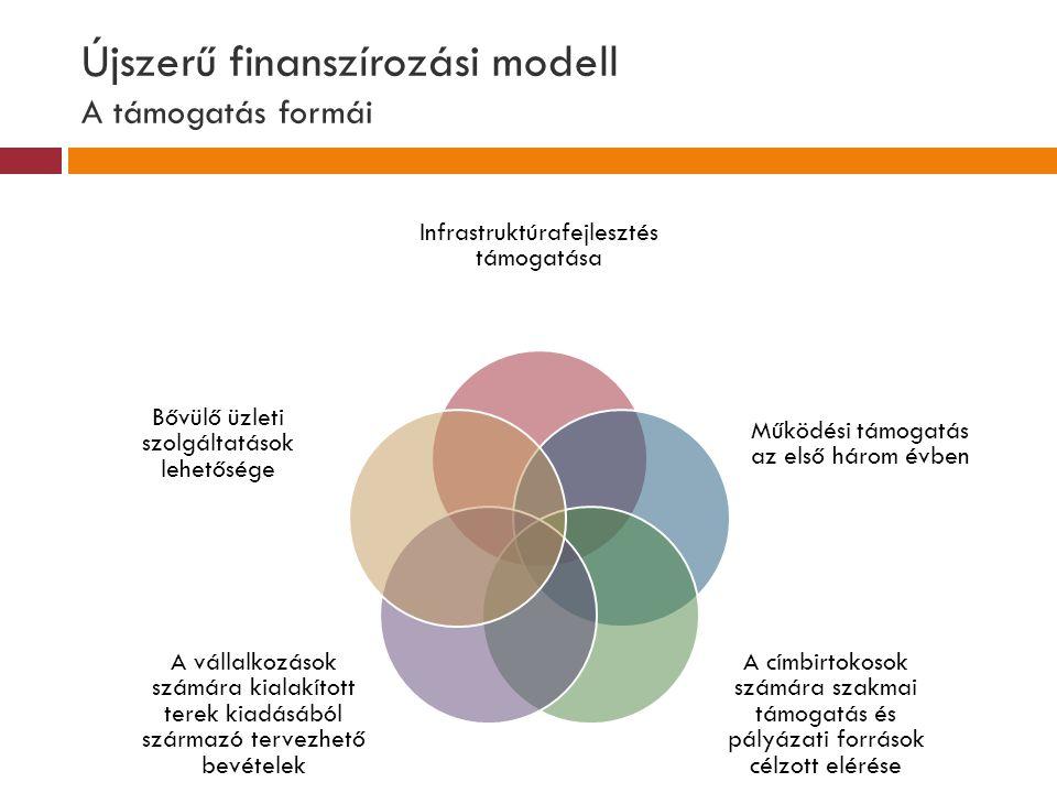 Újszerű finanszírozási modell A támogatás formái Infrastruktúrafejlesztés támogatása Működési támogatás az első három évben A címbirtokosok számára sz