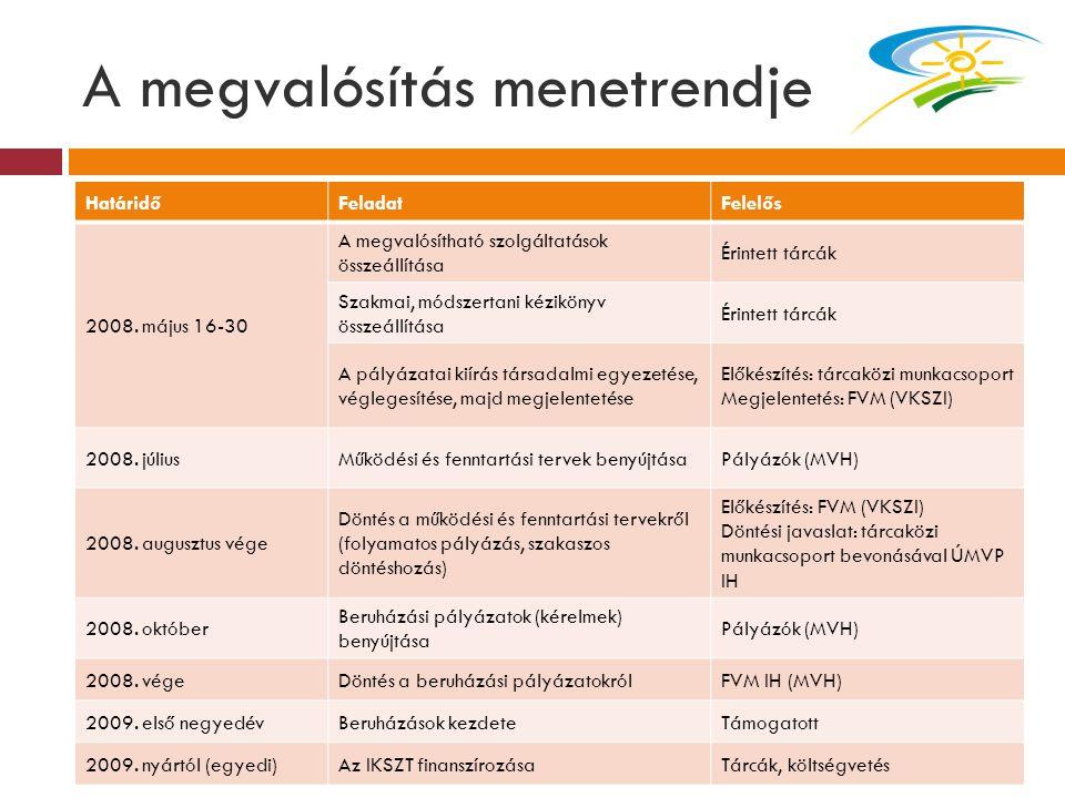 A megvalósítás menetrendje HatáridőFeladatFelelős 2008. május 16-30 A megvalósítható szolgáltatások összeállítása Érintett tárcák Szakmai, módszertani