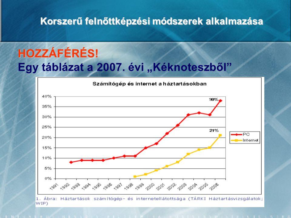 """Korszerű felnőttképzési módszerek alkalmazása HOZZÁFÉRÉS! Egy táblázat a 2007. évi """"Kéknoteszből"""""""