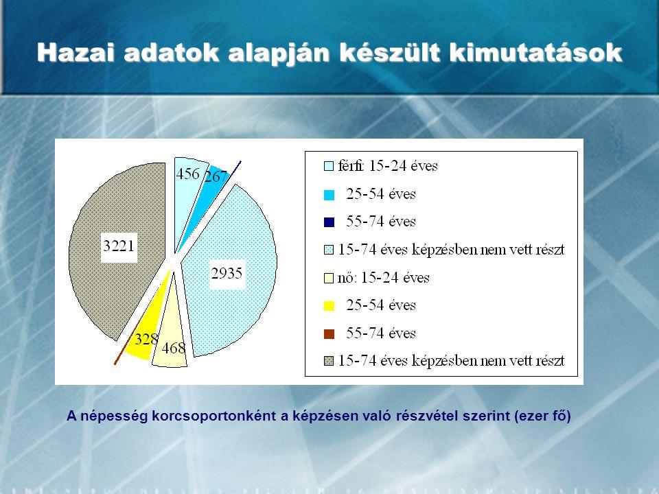 Hazai adatok alapján készült kimutatások A népesség korcsoportonként a képzésen való részvétel szerint (ezer fő)