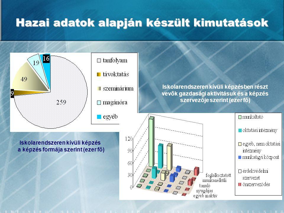 Hazai adatok alapján készült kimutatások Iskolarendszeren kívüli képzés a képzés formája szerint (ezer fő) Iskolarendszeren kívüli képzésben részt vev