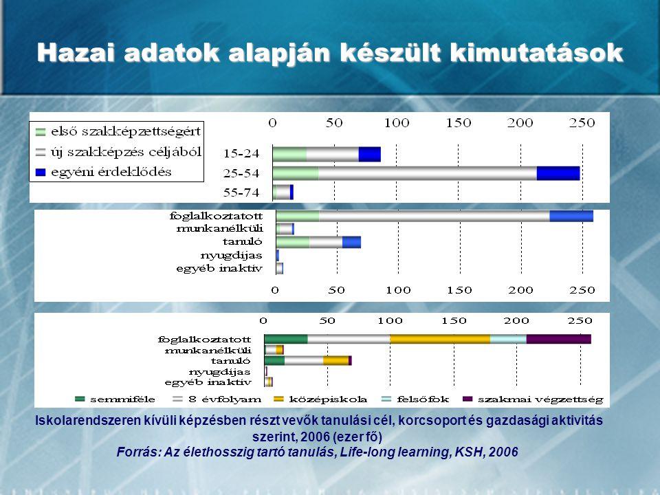 Hazai adatok alapján készült kimutatások Iskolarendszeren kívüli képzésben részt vevők tanulási cél, korcsoport és gazdasági aktivitás szerint, 2006 (