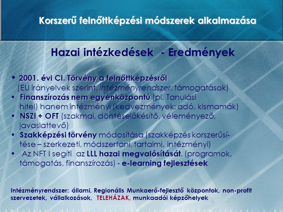 Korszerű felnőttképzési módszerek alkalmazása Hazai intézkedések - Eredmények 2001. évi CI. Törvény a felnőttképzésről (EU irányelvek szerint, intézmé
