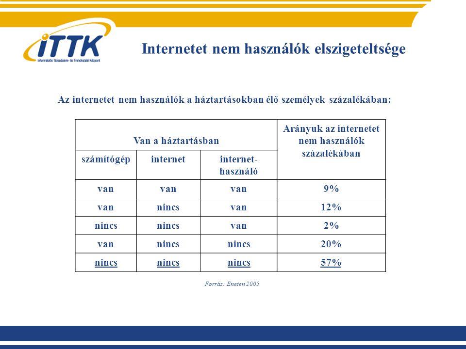 Internetet nem használók elszigeteltsége Az internetet nem használók a háztartásokban élő személyek százalékában: Van a háztartásban Arányuk az internetet nem használók százalékában számítógépinternetinternet- használó van 9% vannincsvan12% nincs van2% vannincs 20% nincs 57% Forrás: Eneten 2005