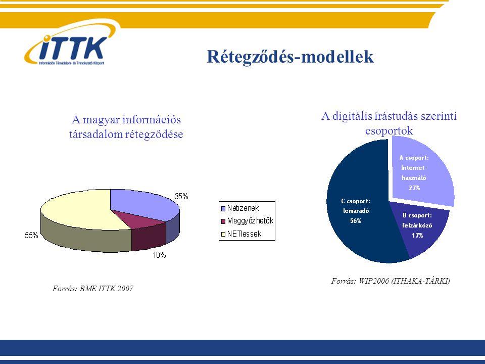 Rétegződés-modellek Forrás: WIP2006 (ITHAKA-TÁRKI) A digitális írástudás szerinti csoportok A magyar információs társadalom rétegződése Forrás: BME ITTK 2007