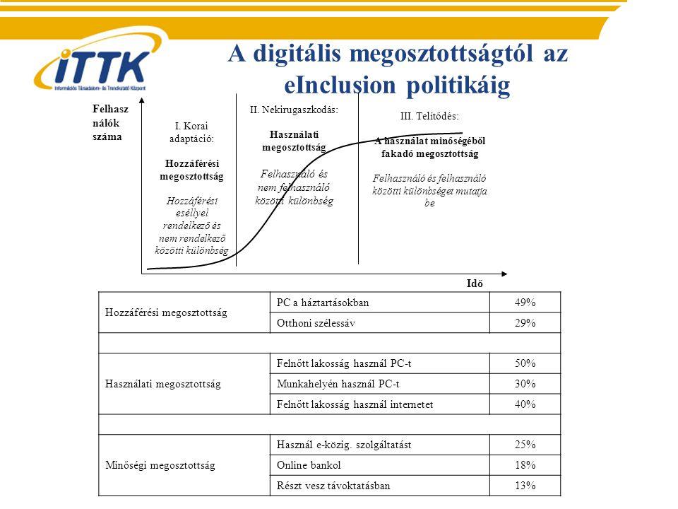 A digitális megosztottságtól az eInclusion politikáig Idő Felhasz nálók száma I.