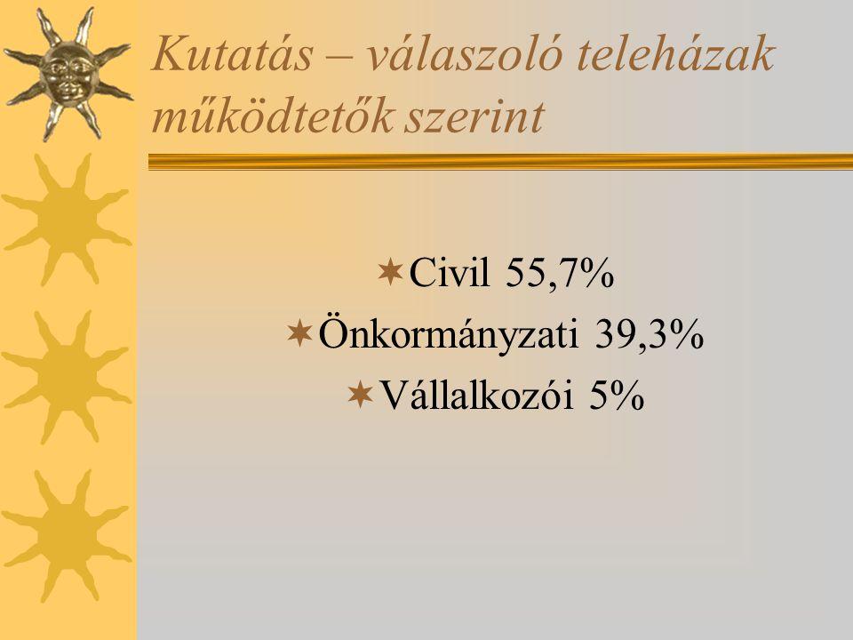 Kutatás – válaszoló teleházak működtetők szerint  Civil 55,7%  Önkormányzati 39,3%  Vállalkozói 5%
