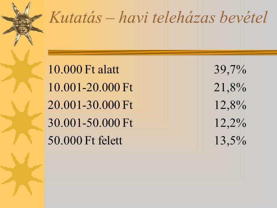 Kutatás – havi teleházas bevétel 10.000 Ft alatt39,7% 10.001-20.000 Ft21,8% 20.001-30.000 Ft12,8% 30.001-50.000 Ft12,2% 50.000 Ft felett13,5%