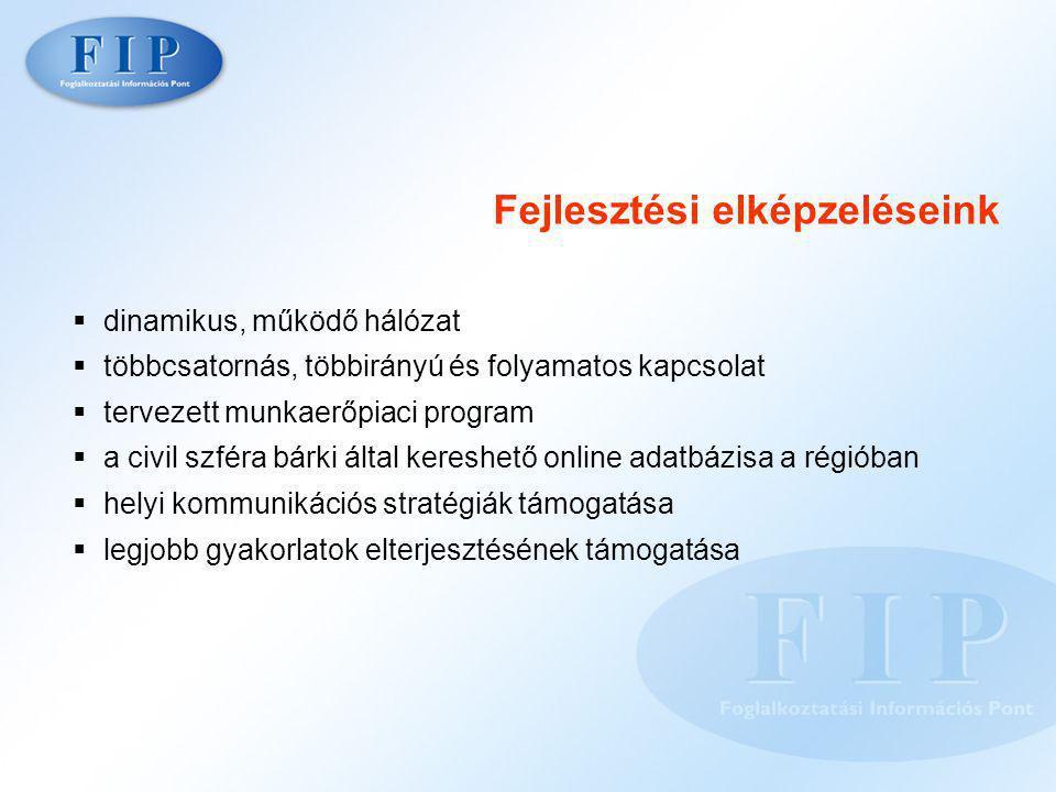 Fejlesztési elképzeléseink  dinamikus, működő hálózat  többcsatornás, többirányú és folyamatos kapcsolat  tervezett munkaerőpiaci program  a civil szféra bárki által kereshető online adatbázisa a régióban  helyi kommunikációs stratégiák támogatása  legjobb gyakorlatok elterjesztésének támogatása