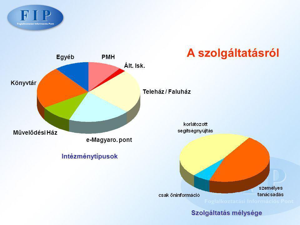 A szolgáltatásról Intézménytípusok Szolgáltatás mélysége e-Magyaro.